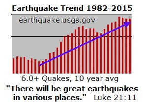 Earthquakes increasing