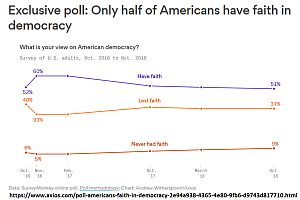 Is America a democracy?