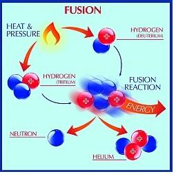 Nuclear fusion in the Sun