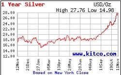 I Year Silver Chart