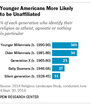 Younger Americans