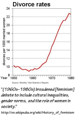 Divorce 1960 - 1980
