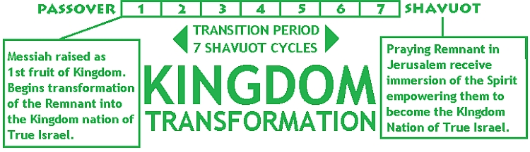 Kingdom transformation