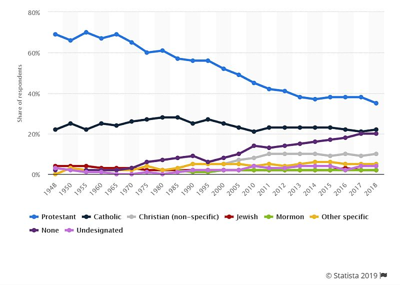 Christianity declining in America