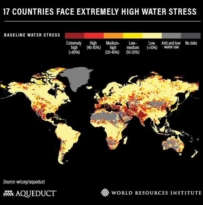 Global Water Problem