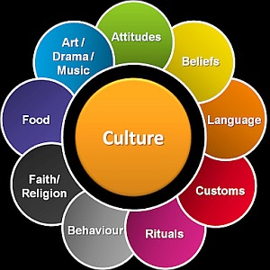 Culture is all around you!