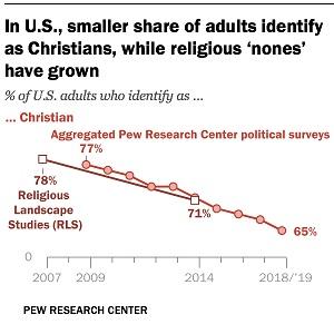 Christian decline