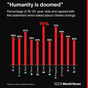Youth think humanity is doomed.
